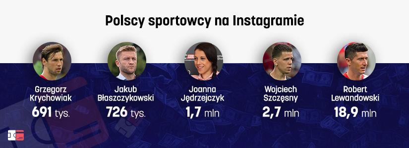 Którzy polscy sportowcy mają najwięcej followersów na Instagramie?