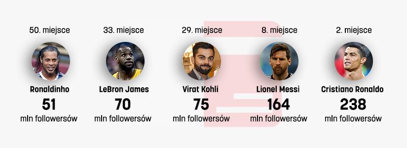 Liczba followersów sportowców na Instagramie