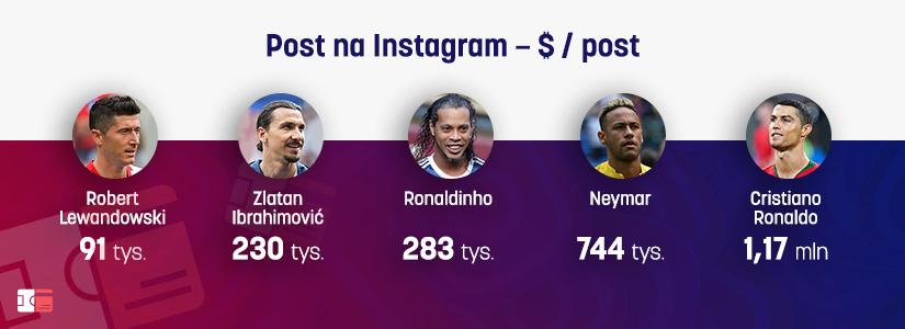Kwota za post na Instagramie sportowców