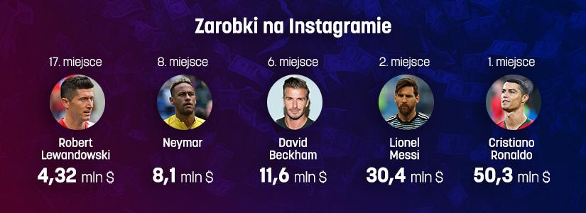 Zarobki sportowców na Instagramie