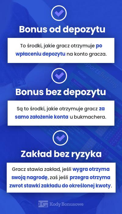 Jakie są rodzaje bonusów bukmacherskich?